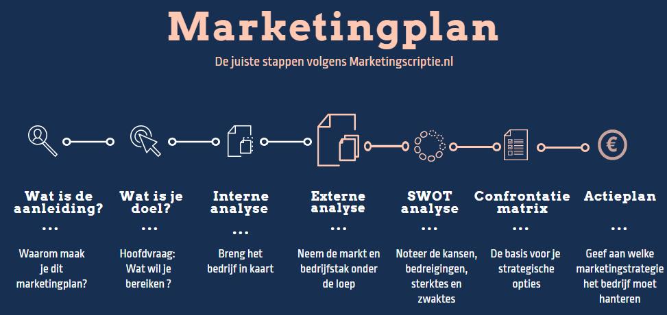 Marketingplan onderdelen