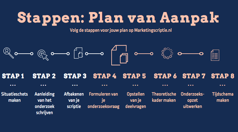 Onderdelen plan van aanpak
