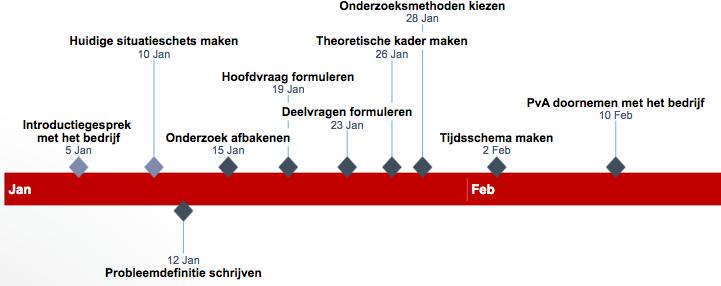 Plan van aanpak tijdslijn