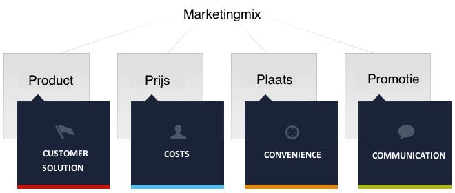 4c model marketingmix