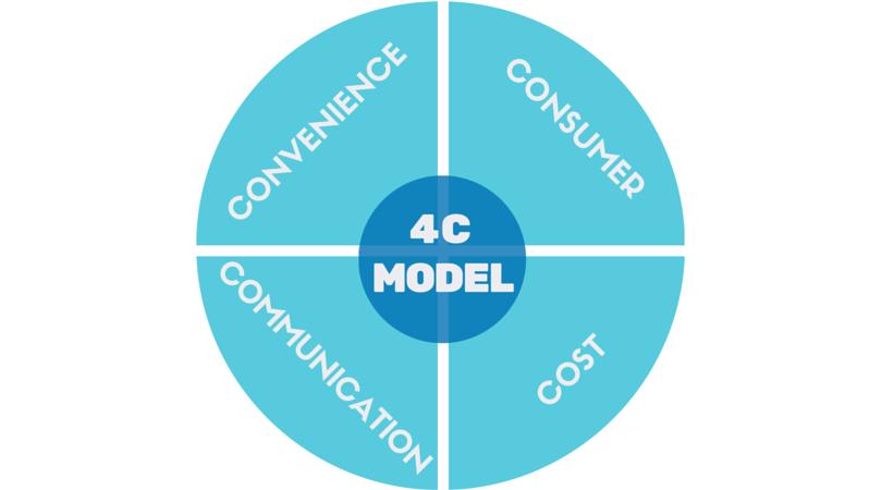 Onderdelen 4C marketingmix