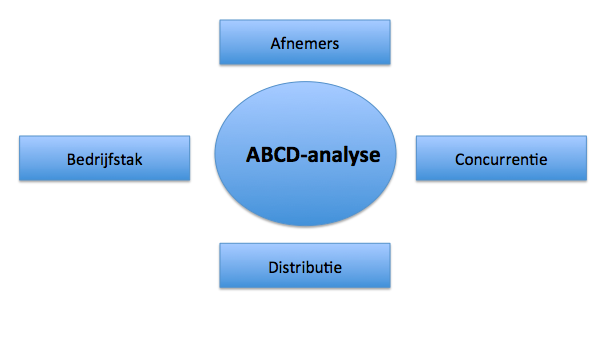 abcd analyse marketingplan