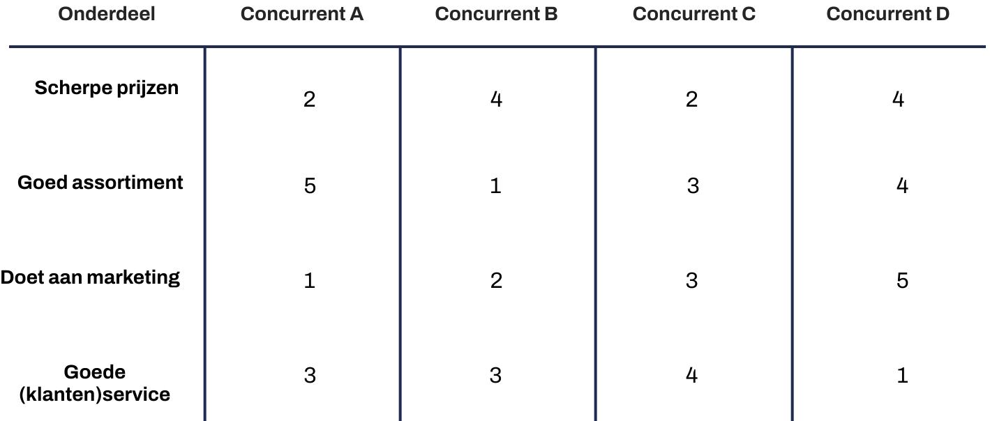 Concurrentiematrix (benchmark)