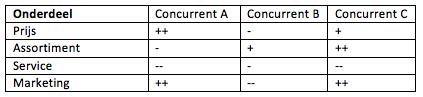 Concurrentieanalyse maken