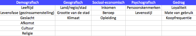 Segmenteren in het SDP model