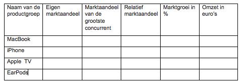 Tabel van de BCG-matrix