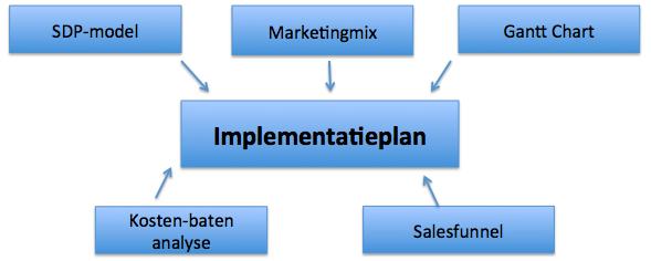 Marektingmodellen implementatieplan