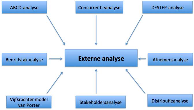 Marketingmodellen externe analyse