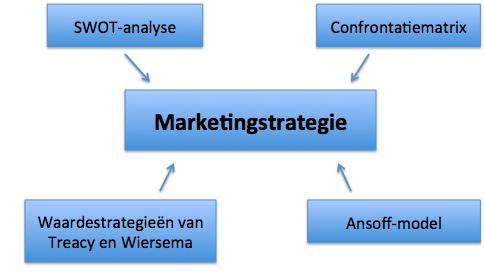 Marketingstrategie modellen