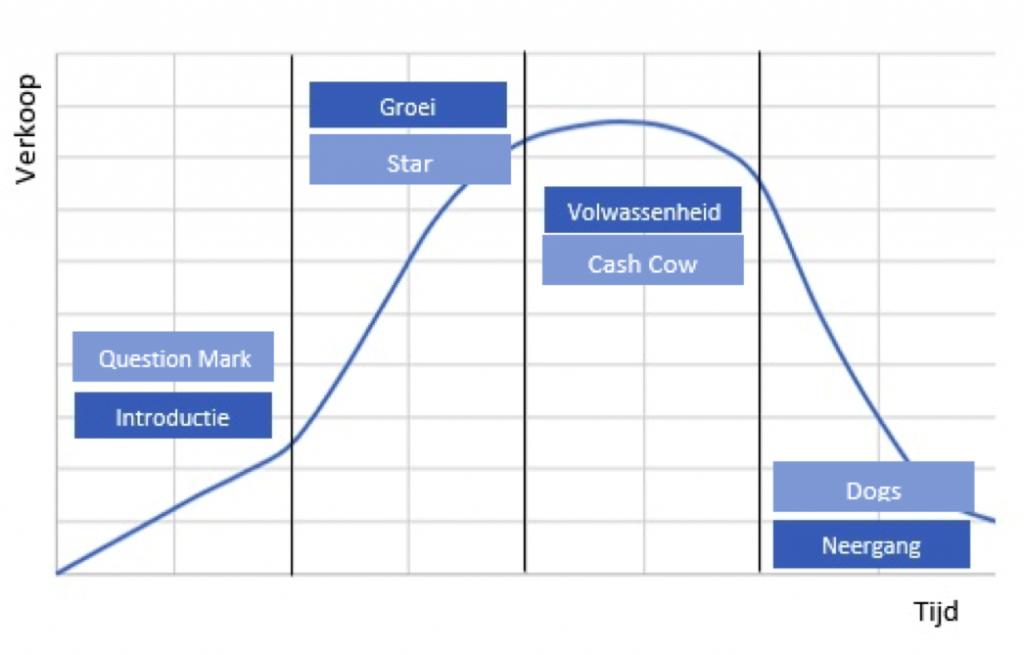 Productlevenscyclus en BCG-matrix
