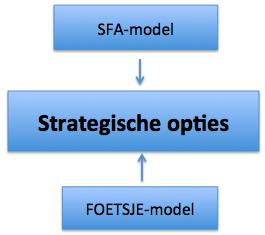 Strategische opties toetsen