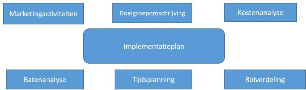 Implementatieplan scriptie