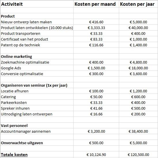 implementatieplan kosten en budget