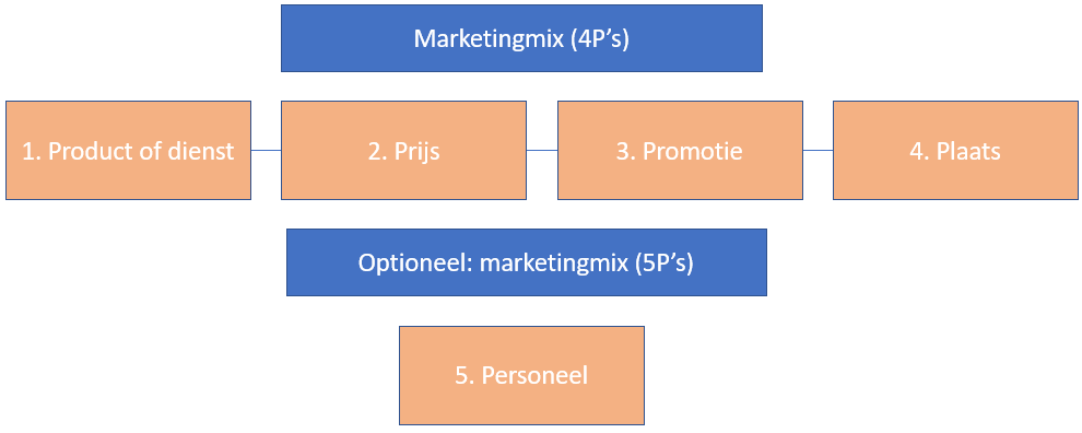 Marketingmix bedrijfsplan