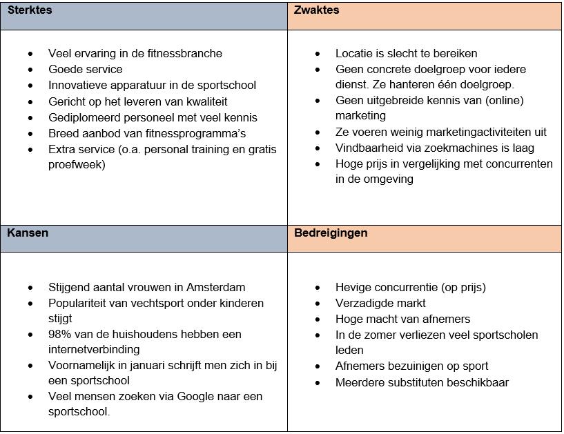 SWOT-analyse ondernemingsplan