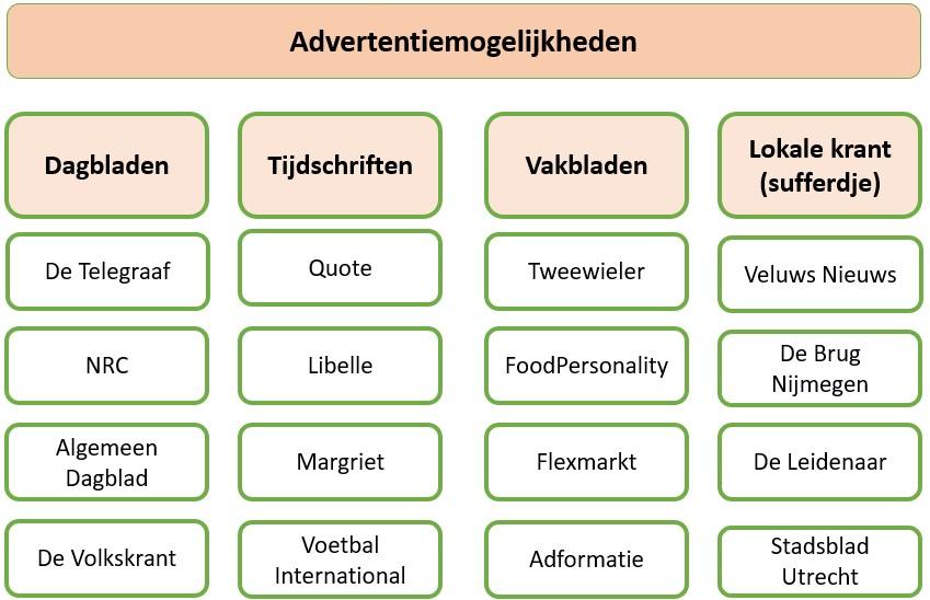 offline Advertentiemogelijkhedenin Nederland: dagbladen, tijdschriften, vakbladen en lokale kranten. We geven een paar voorbeelden
