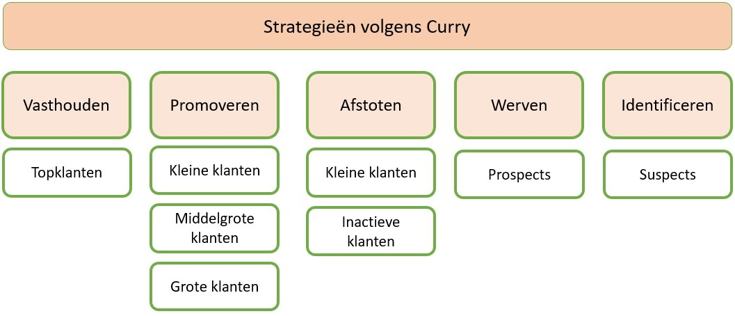 Strategieën van Curry