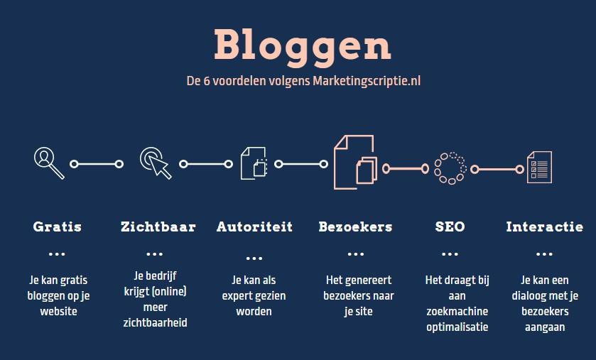Voordelen van bloggen (communicatiemiddel)